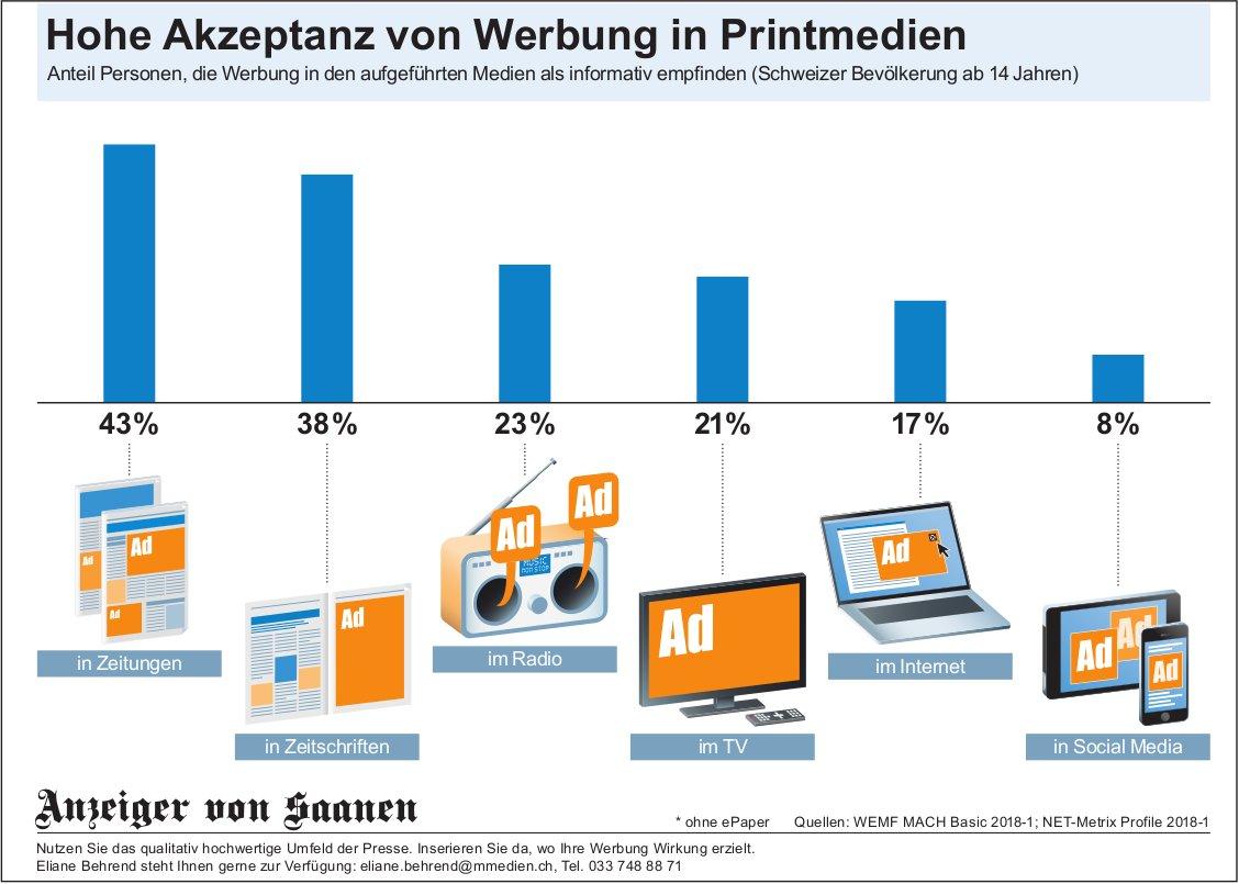 Hohe Akzeptanz von Werbung in Printmedien, Anzeiger von Saanen